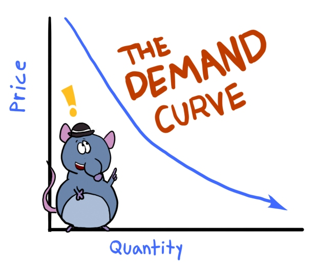 Economics use the term demand to refer to